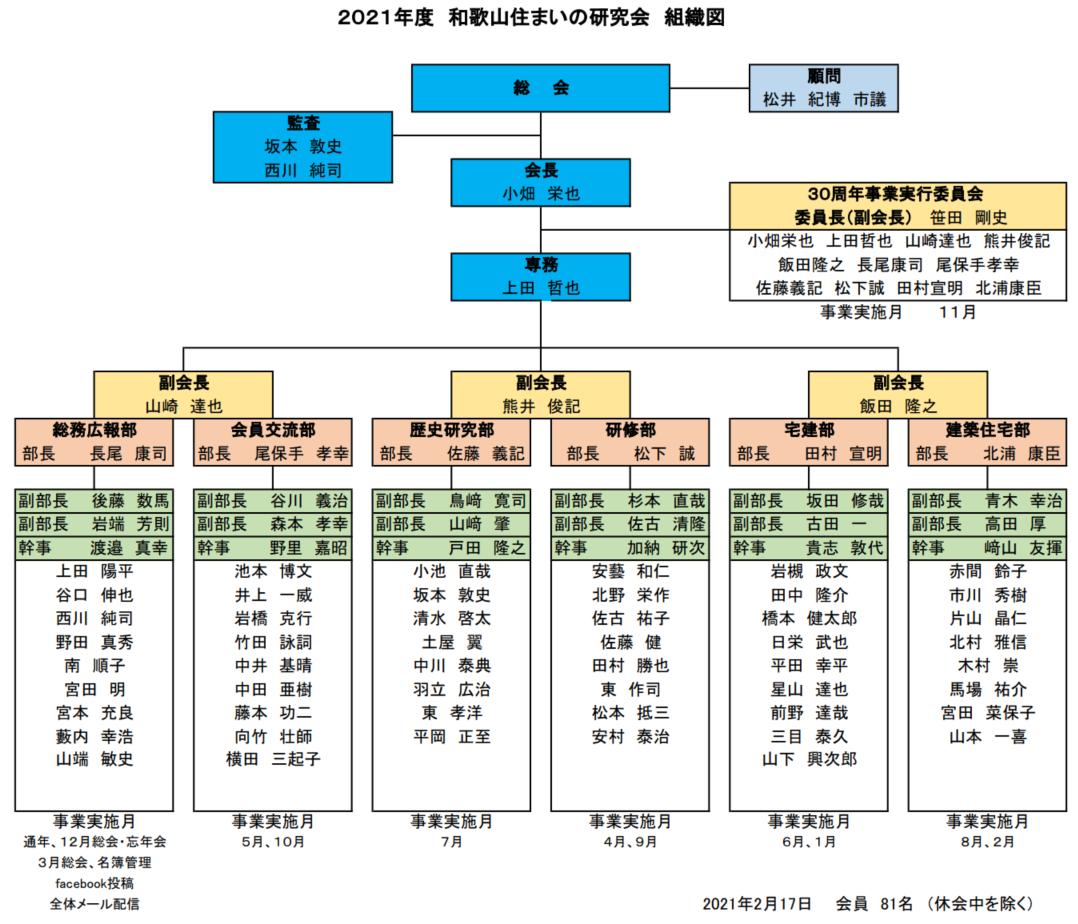2021年度組織図